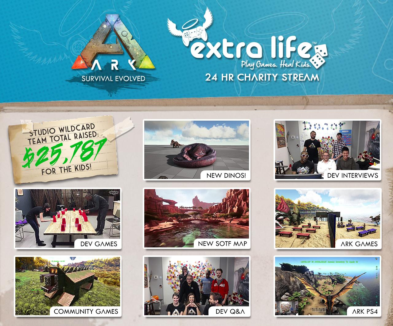 Extra Life 2016 Wrap-up
